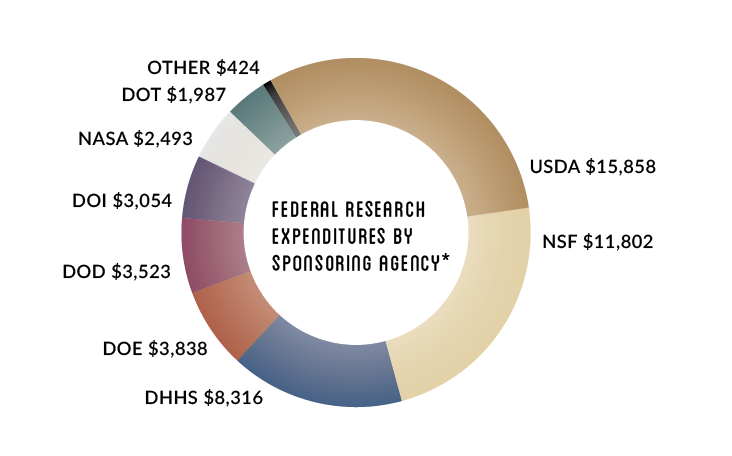 Research expenditures by sponsoring agency
