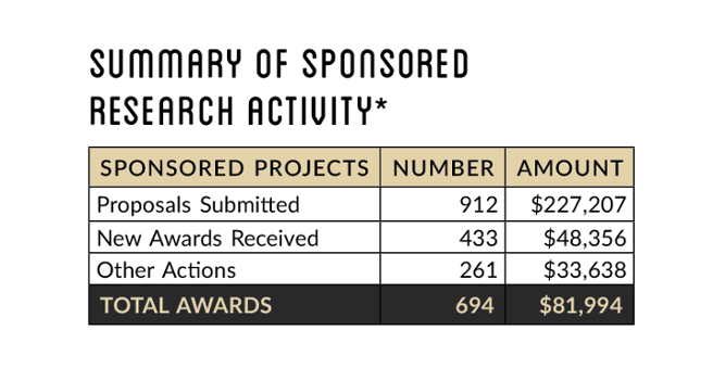 Summary of Sponsored Research Activity Table