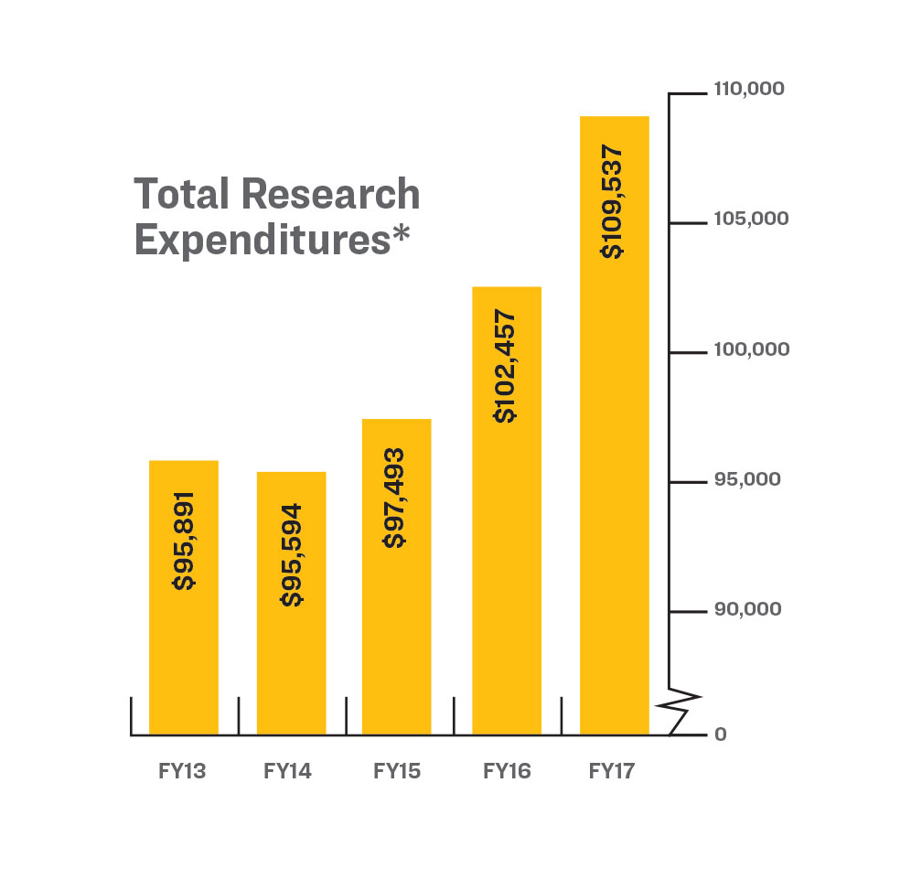 A bar chart demonstrating the Total Research Expenditures for the fiscal years 2013 through 2017. For 2013: $95,891, 2014: $95,594, 2015: $97,493, 2016: $102,457 and 2017: $109,537