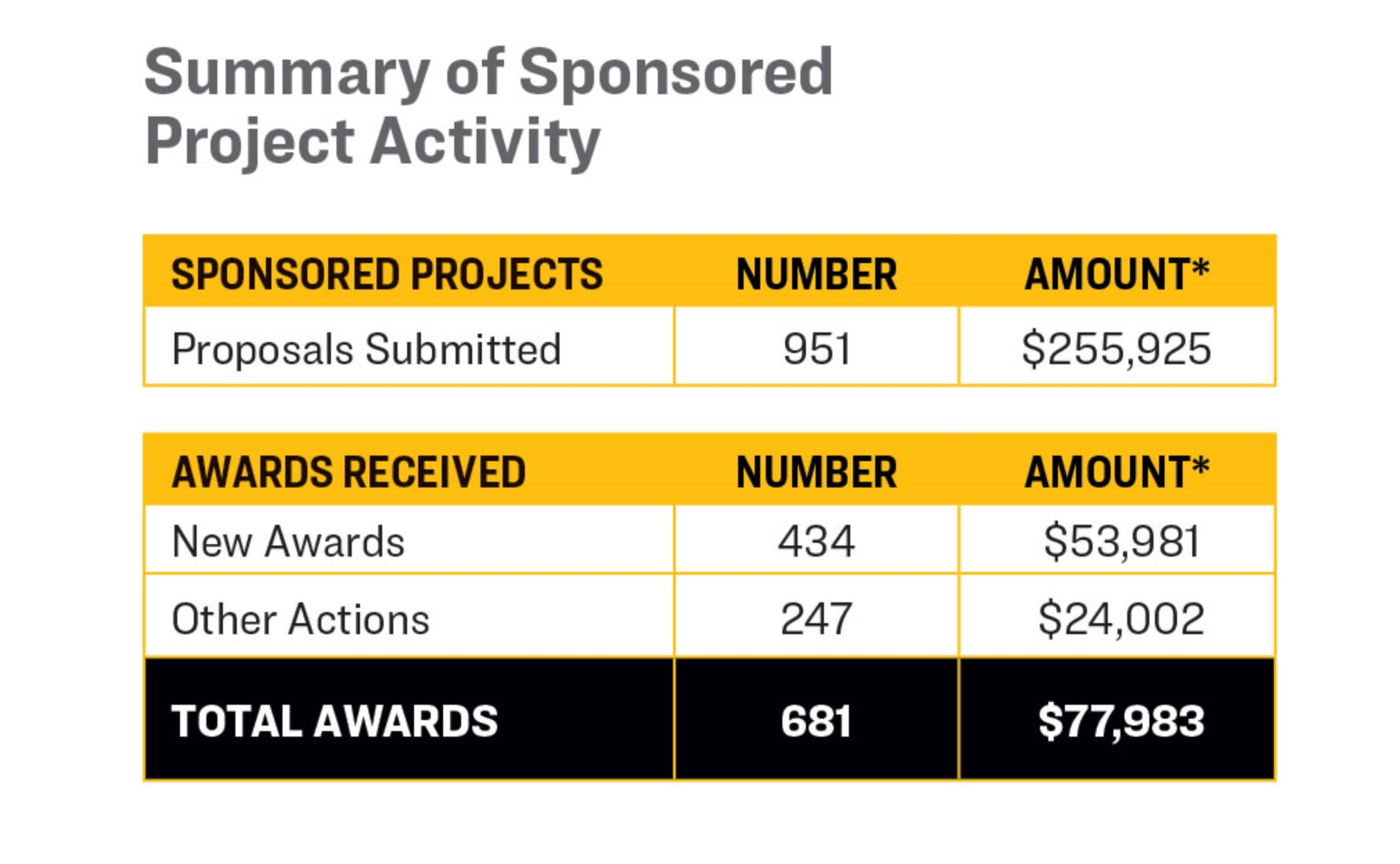 "A table representing a Summary of Sponsored Project Activity for the 2018 fiscal year. A total 951 proposals amounting to $255,925 were submitted, resulting in 434 ""New Awards"" amounting to $53,981 and 247 ""Other Actions"" equaling $24,002. Bringing the total awards to 681 and an amount of $77,983."