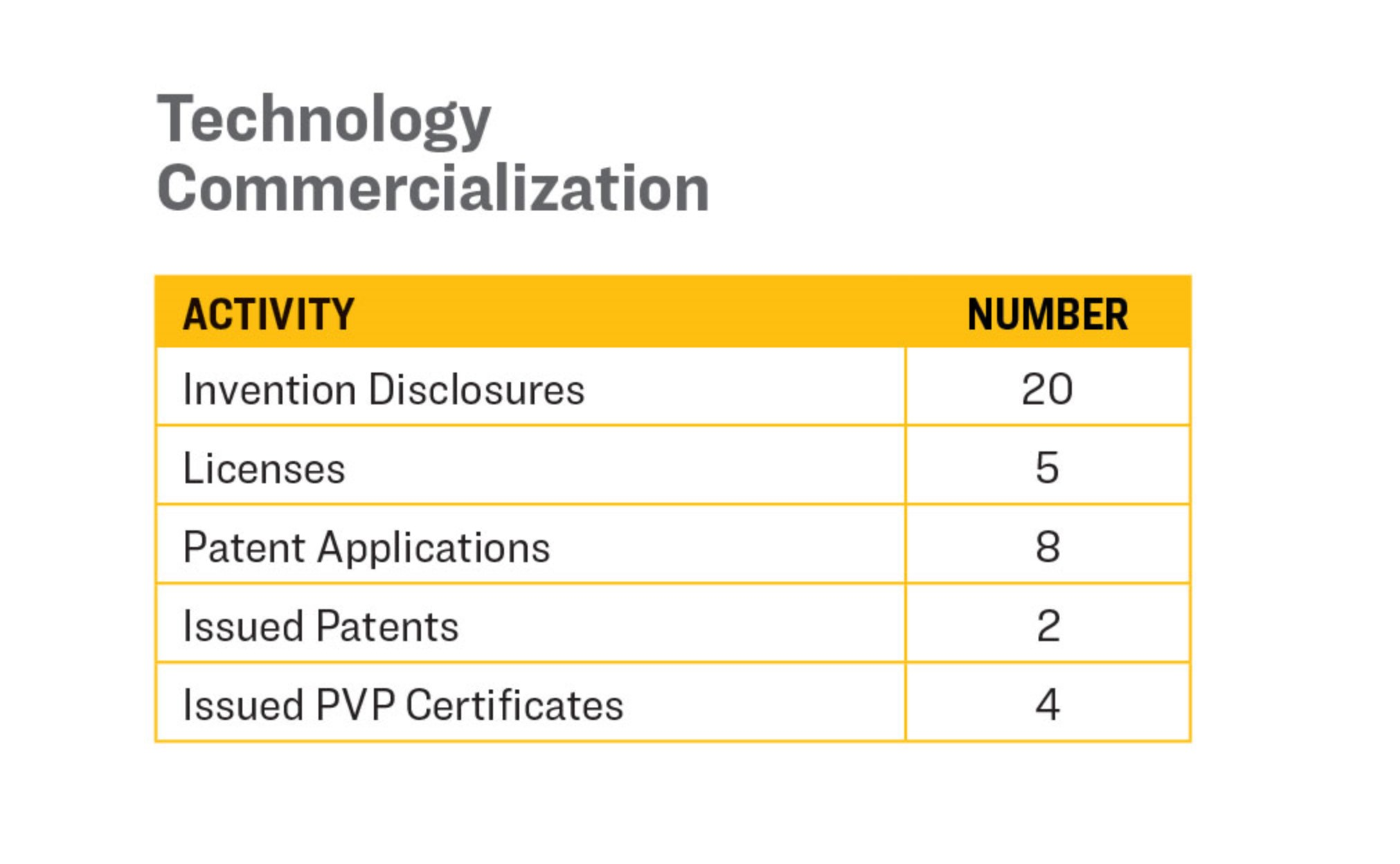 A table labeled Technology Commercialization.