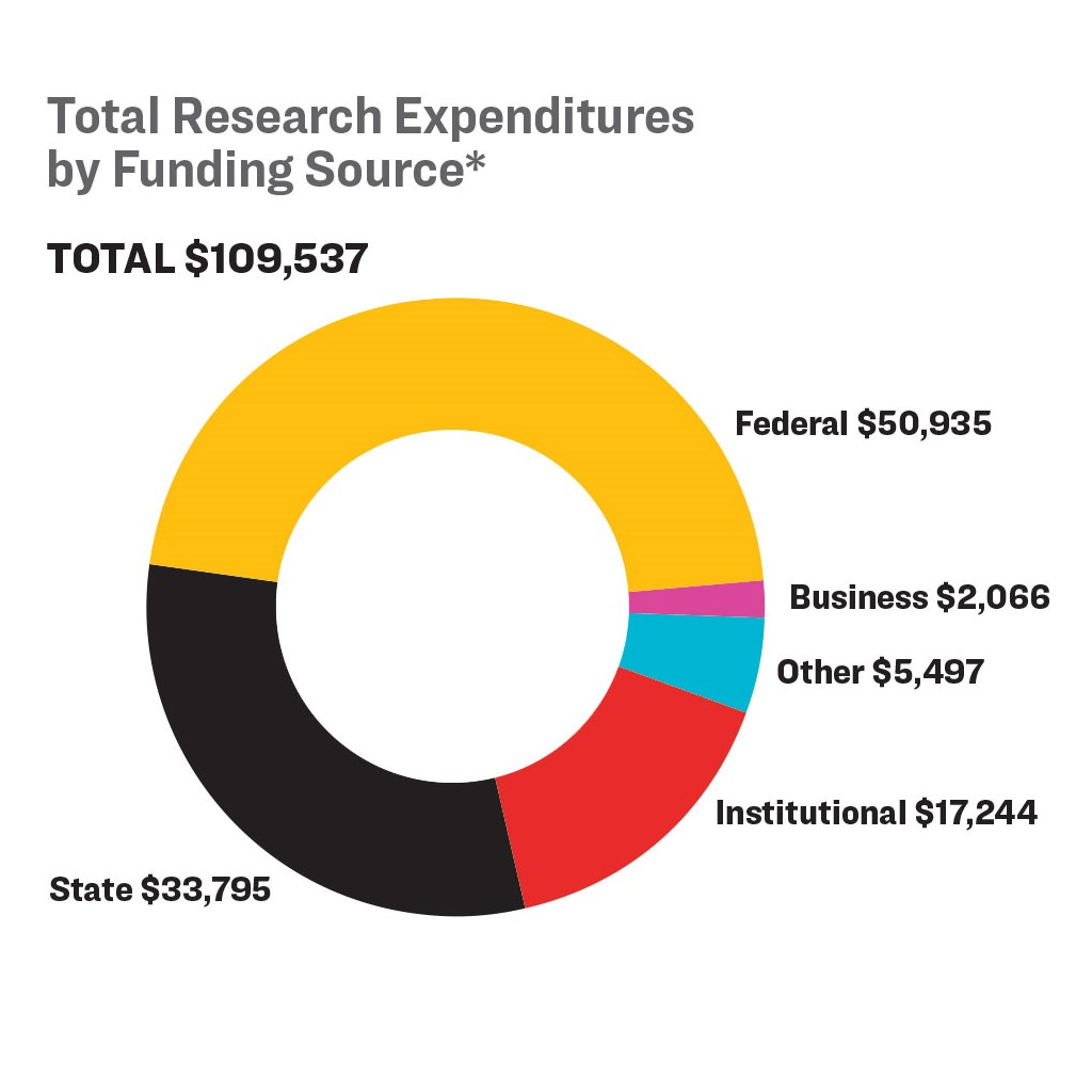 A pie chart representing Total Research Expenditures by Funding Source.