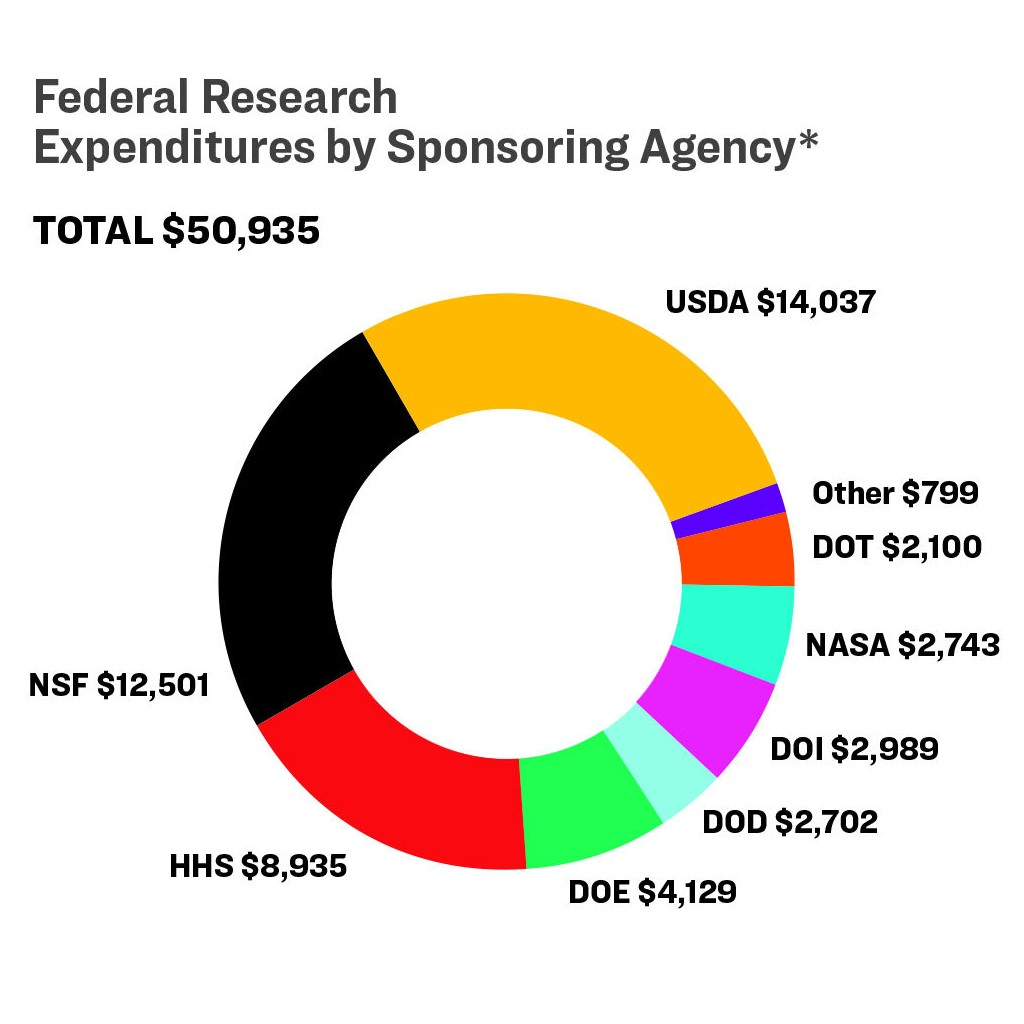 A pie chart representing Federal Research Expenditures by Sponsoring Agency.