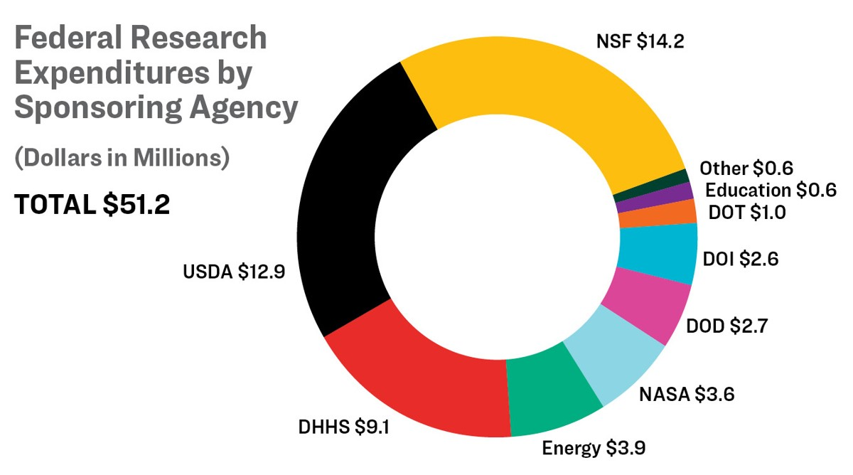 Federal research expenditures by sponsoring agency