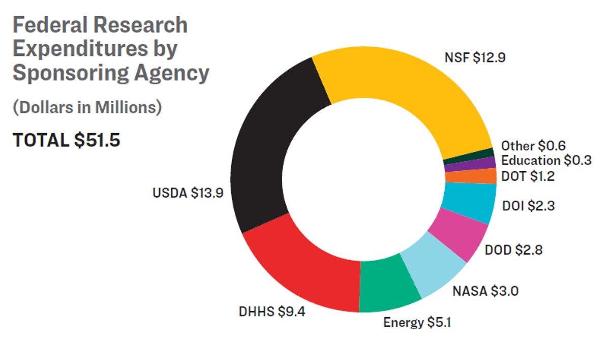A pie chart depicting federal research expenditures by sponsoring agency