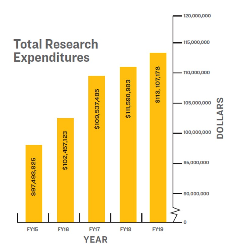 A bar chart depicting the total research expenditures
