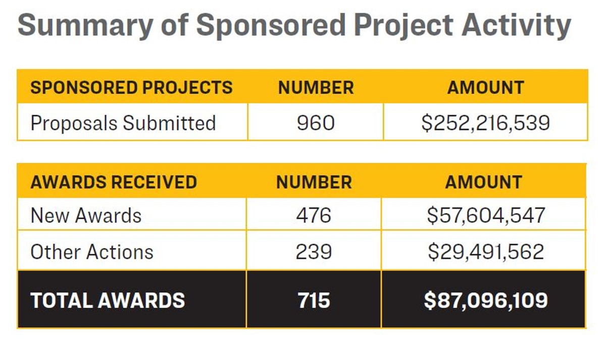 A table depicting a summary of sponsored project activity
