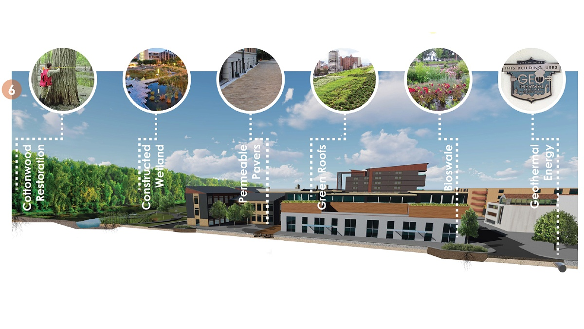 Rending of a building with insets showing Landscape Architecture features around/in it, including cottonwood restoration, constructed wetland, permeable pavement, green roofs and use of geothermal energy.