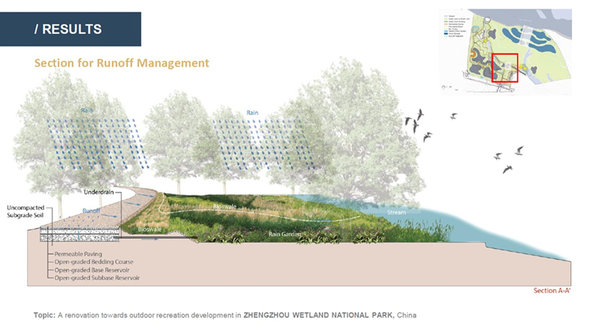 Landscape Architecture student project showing a proposal for runoff management at Zhengzhou Wetland National Park, China.