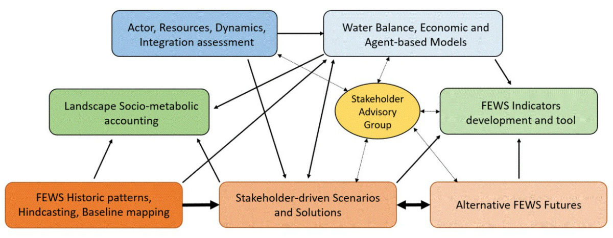 Graphic indicating relationships between various aspects of the project, including models, tools, historic patterns and stakeholder scenarios