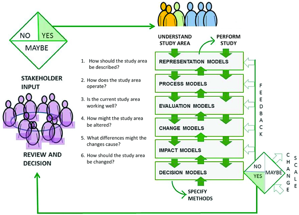 Model of scenario development. Stakeholders provide input; their most valuable ideas are used as the basis of study, research and modeling in conjunction with their feedback. Results are returned to them for review and decision about change.