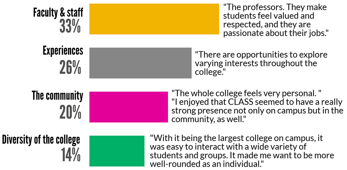 Graphic: Survey results, best part of CLASS