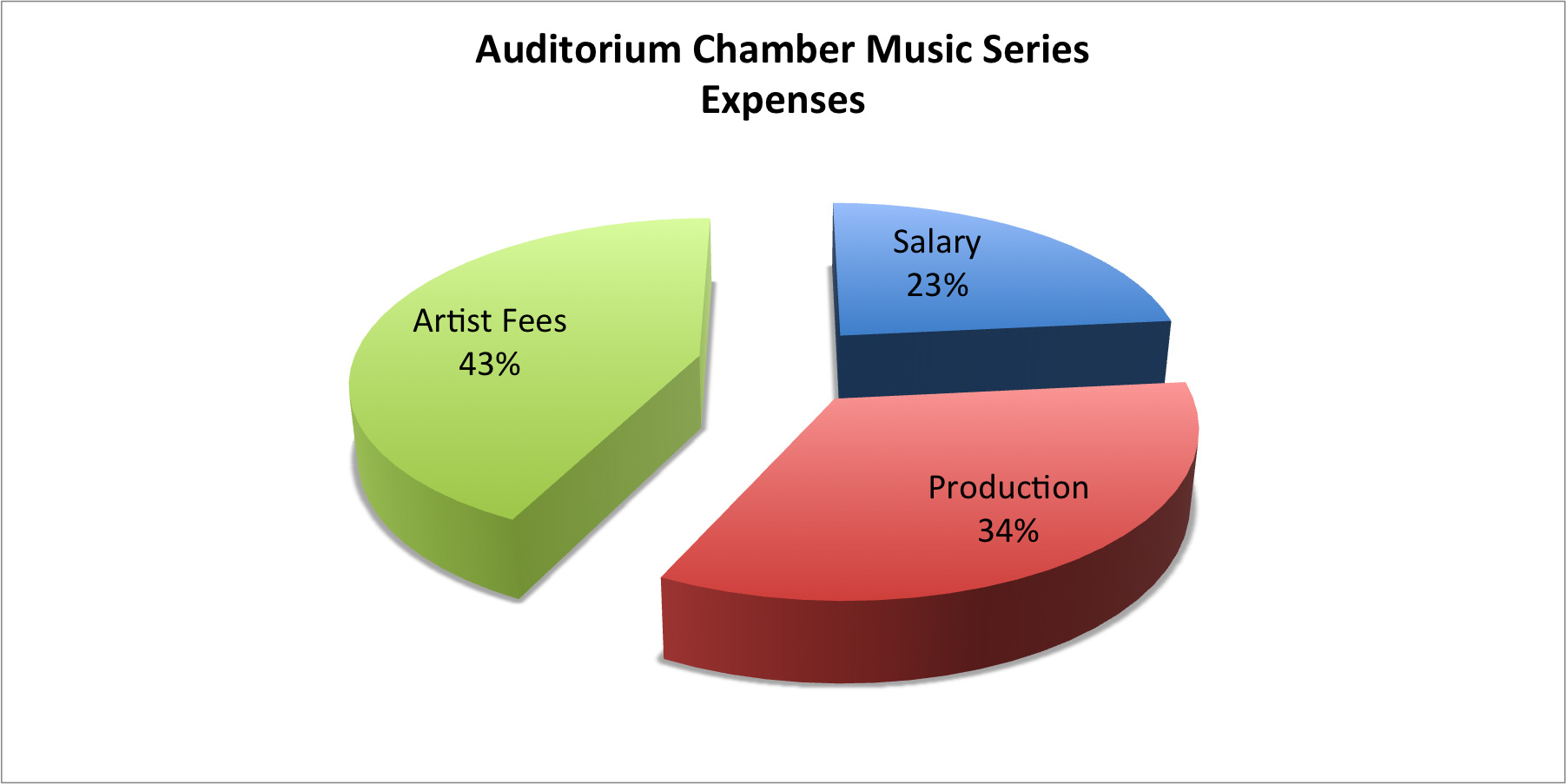 A graph of ACMS's expenses, showing 43 percent going toward artist fees, 23 percent for salaries and 34 percent for production costs.