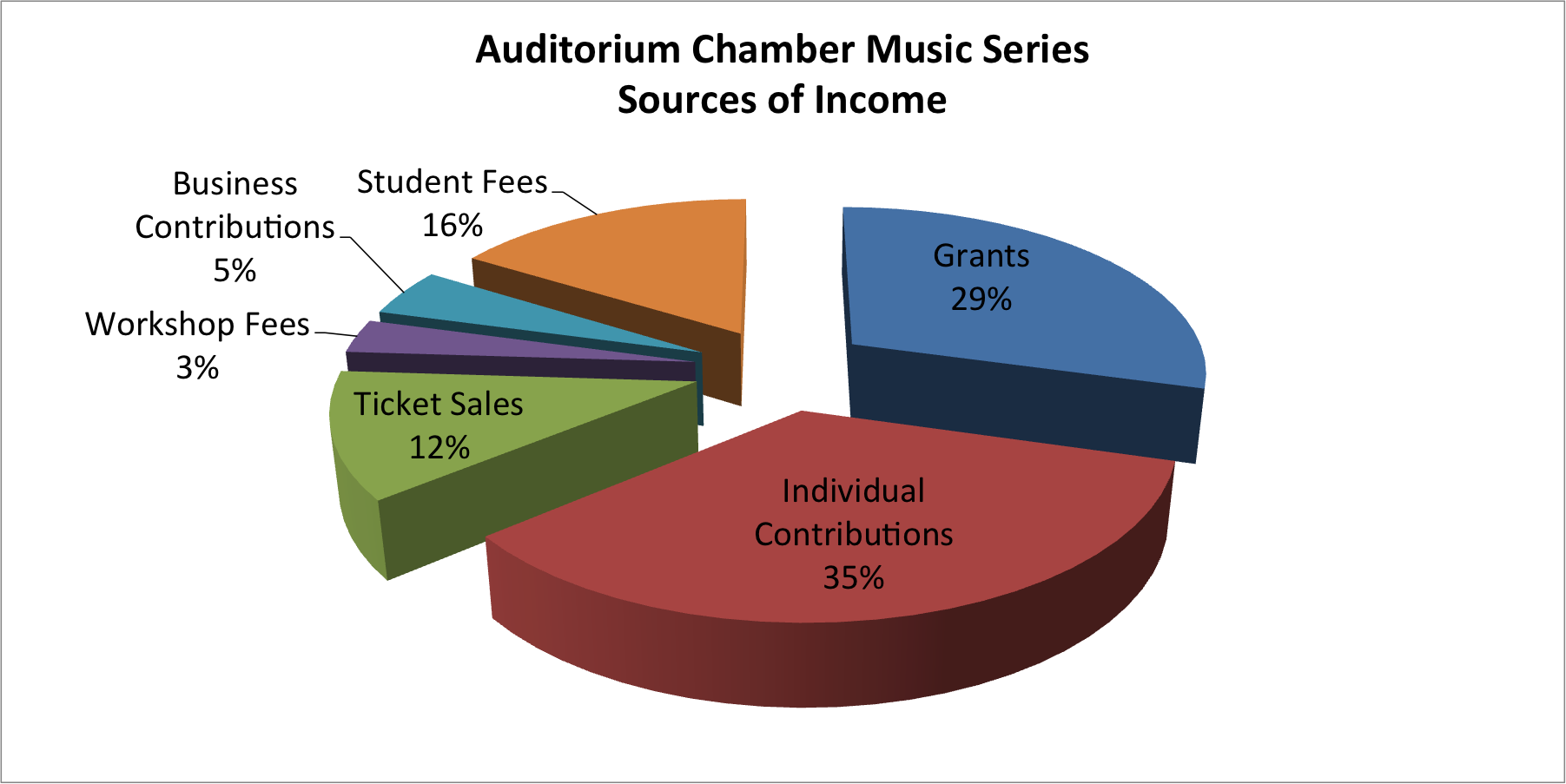A graph of ACMS's sources of income, showing 29 percent from grants, 35 percent from individual contributions, 12 percent from ticket sales, 3 percent from workshop fees, 5 percent from business contributions and 16 percent from student fees.