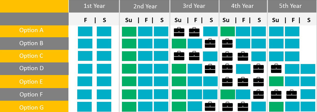 Option A: First Year) Fall (academic study), Spring (academic study); Second Year) Summer (optional academic study), Fall (academic study), Spring (academic study); Third Year) Summer (Co-op Work Term), Fall (Co-op Work Term), Spring (academic study); Fourth Year) Summer (optional academic study), Fall (academic study), Spring (academic study); Fifth Year) Summer (academic study), Fall (academic study) Option B: First Year) Fall (academic study), Spring (academic study); Second Year) Summer (optional academic study), Fall (academic study), Spring (academic study); Third Year) Summer (optional academic study), Fall (academic study), Spring (Co-op Work Term); Fourth Year Summer (Co-op Work Term), Fall (academic study), Spring (academic study); Fifth Year) Summer (academic study), Fall (academic study) Option C: First Year) Fall (academic study), Spring (academic study); Second Year) Summer (optional academic study), Fall (academic study), Spring (academic study); Third Year) Summer (Co-op Work Term), Fall (Co-op Work Term), Spring (academic study); Fourth Year) Summer (Co-op Work Term), Fall (Co-op Work Term), Spring (academic study); Fifth Year) Summer (academic study), Fall (academic study) Option D: First Year) Fall (academic study), Spring (academic study); Second Year) Summer (optional academic study), Fall (academic study), Spring (academic study); Third Year) Summer (optional academic study), Fall (academic study), Spring (Co-op Work Term); Fourth Year) Summer (Co-op Work Term), Fall (academic study), Spring (Co-op Work Term); Fifth Year) Summer (Co-op Work Term), Fall (academic study), Spring (academic study) Option E: First Year) Fall (academic study), Spring (academic study); Second Year) Summer (optional academic study), Fall (academic study), Spring (academic study); Third Year) Summer (optional academic study), Fall (academic study), Spring (academic study); Fourth Year) Summer (Co-op Work Term), Fall (Co-op Work Term), Spring (Co-op Work Term); Fifth Year) Summer (optional academic study), Fall (academic study), Spring (academic study) Option F: First Year) Fall (academic study), Spring (academic study); Second Year) Summer (optional academic study), Fall (academic study), Spring (academic study); Third Year) Summer (optional academic study), Fall (academic study), Spring (academic study); Fourth Year) Summer (optional academic study), Fall (academic study), Spring (Co-op Work Term); Fifth Year) Summer (Co-op Work Term), Fall (Co-op Work Term), Spring (academic study) Option G: First Year) Fall (academic study), Spring (academic study); Second Year) Summer (optional academic study), Fall (academic study), Spring (academic study); Third Year) Summer (optional academic study), Fall (academic study), Spring (Co-op Work Term); Fourth Year) Summer (Co-op Work Term), Fall (Co-op Work Term), Spring (Co-op Work Term), Spring (academic study); Fifth Year) Summer (optional academic study), Fall (academic study), Spring (academic study)