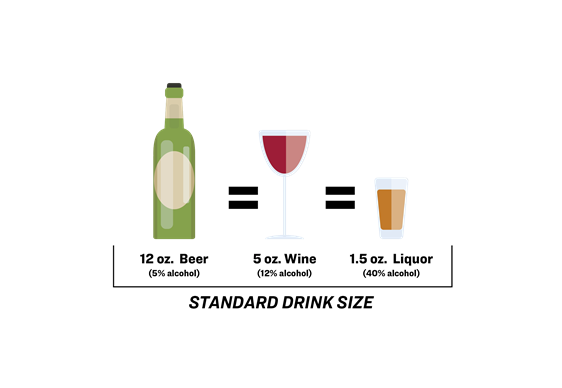 Standard drink chart for beer, wine and liquor.