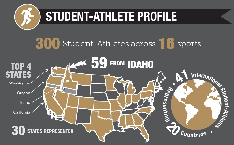 288 student athletes across 16 sports. 51 international student athletes from 18 countries. 62 of the 288 are from Idaho.