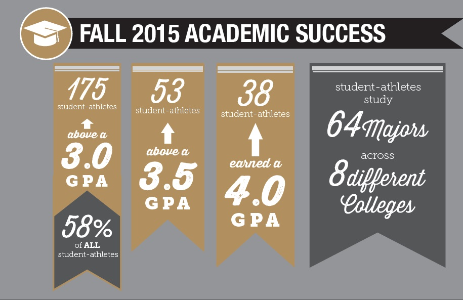 150 of our student athletes are above a 3.0 gpa. They are involved in 63 different majors from 9 colleges.