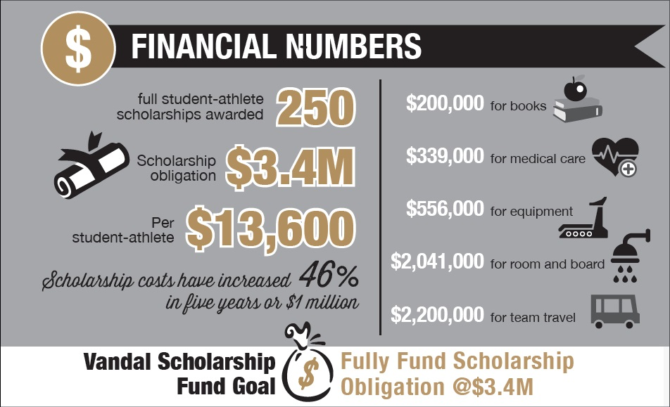 2015 goals for funding scholarships: 5,000 members and $2 million dollars.