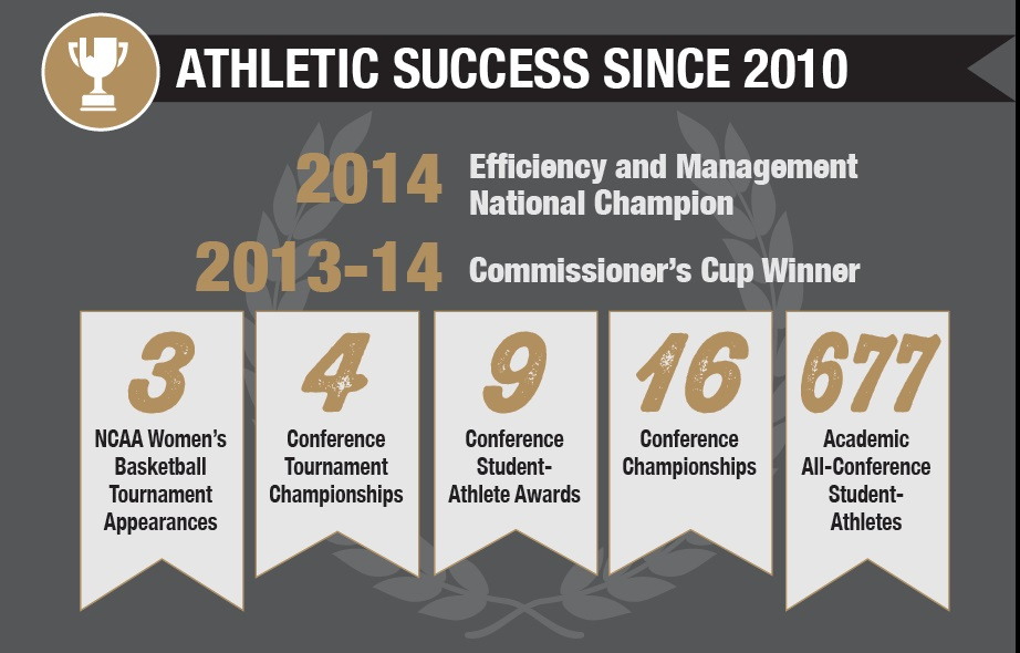 Since 2009 our students have made 2 NCAA women's basketball tournament appearances, 4 conference tournament championships, 9 student-athlete awards, 10 championships.