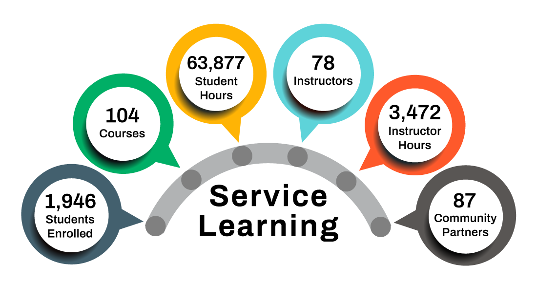 1,946 students enrolled, 104 courses, 63,877 student hours, 78 instructors, 3,472 instructor hours, 87 community partners