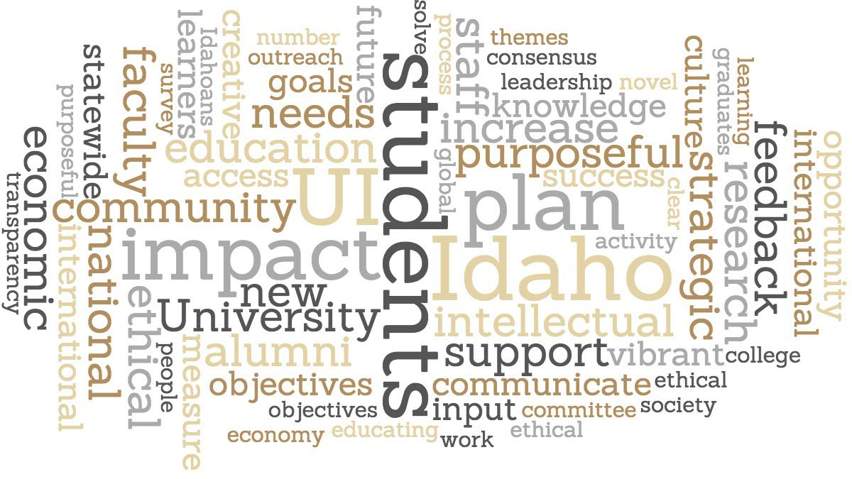 Word cloud showcasing words from the strategic planning retreat